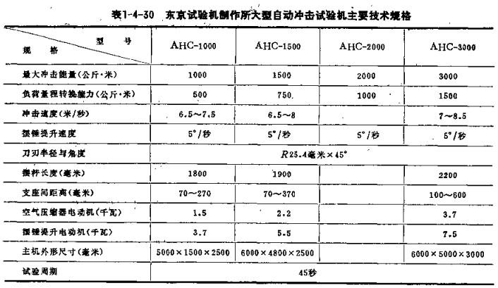 沖擊試驗機規格2