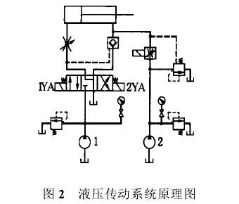液压传动系统工作原理图片