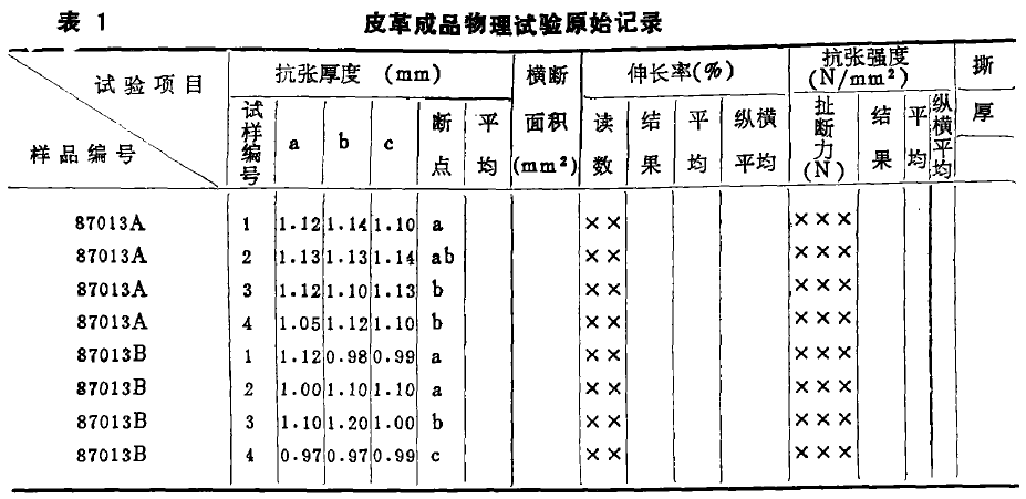 为方便在数据处理时程序对组合数据的分离,系统把数据全部定义为字符型.字段名用汉语拼音部分字母组成,如KH1表示抗张厚度1;SLH表示撕裂厚度等等以利于编程. 系统另行设置样品名称和单位名称二个与字段名相对应的汉字内存变量文件,便于报表的汉字打印,减少了汉字的输入量. 拉力试验机系统功能 拉力试验机系统结构程序设计,按自顶向下的顺序。整个系统软件邮个功能模块和3个打印子模块构成(见表2),子模块之间的连接通过主控模块进行.