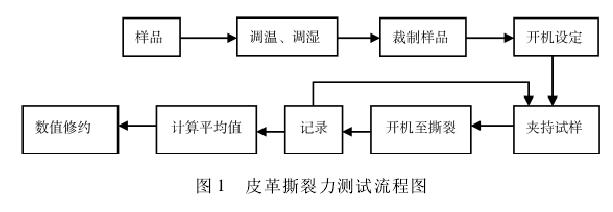 皮革拉力试验机流程图